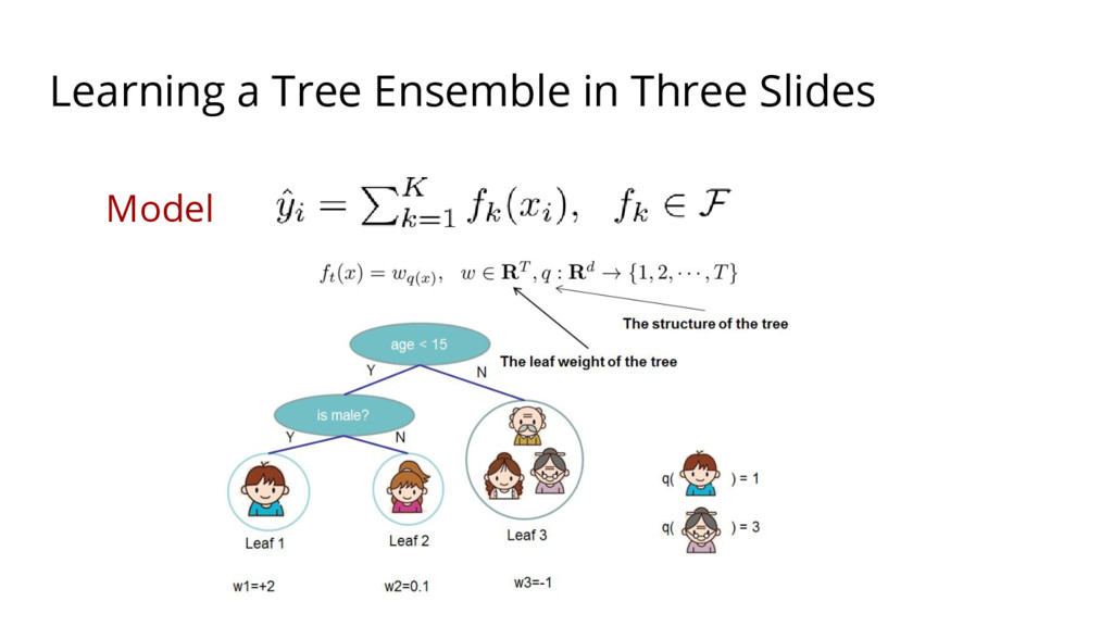 Model Learning a Tree Ensemble in Three Slides