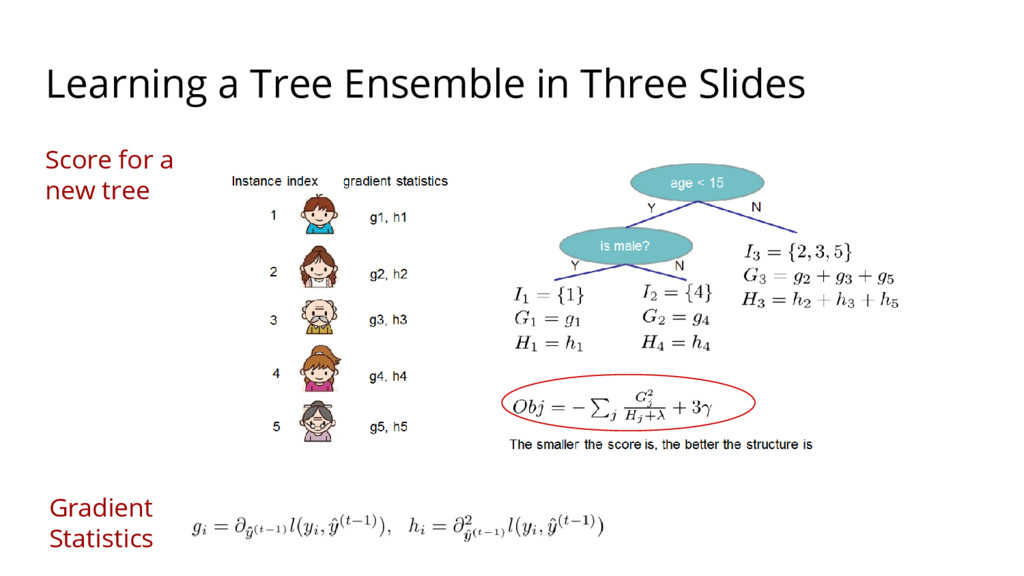 Learning a Tree Ensemble in Three Slides Score ...