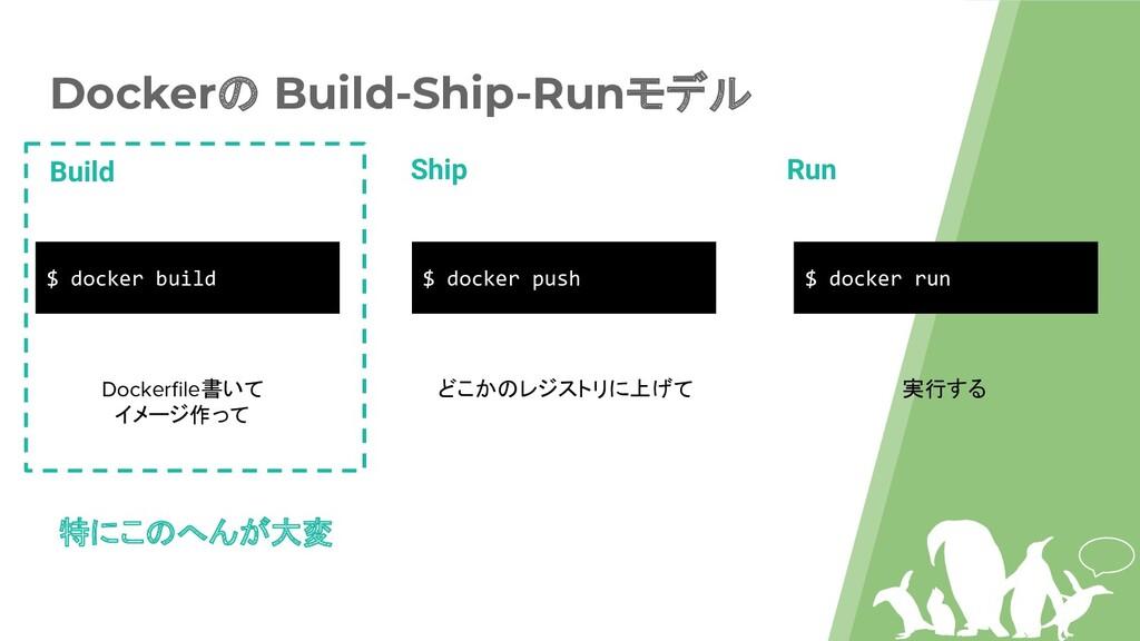Dockerの Build-Ship-Runモデル Build Ship Run $ dock...