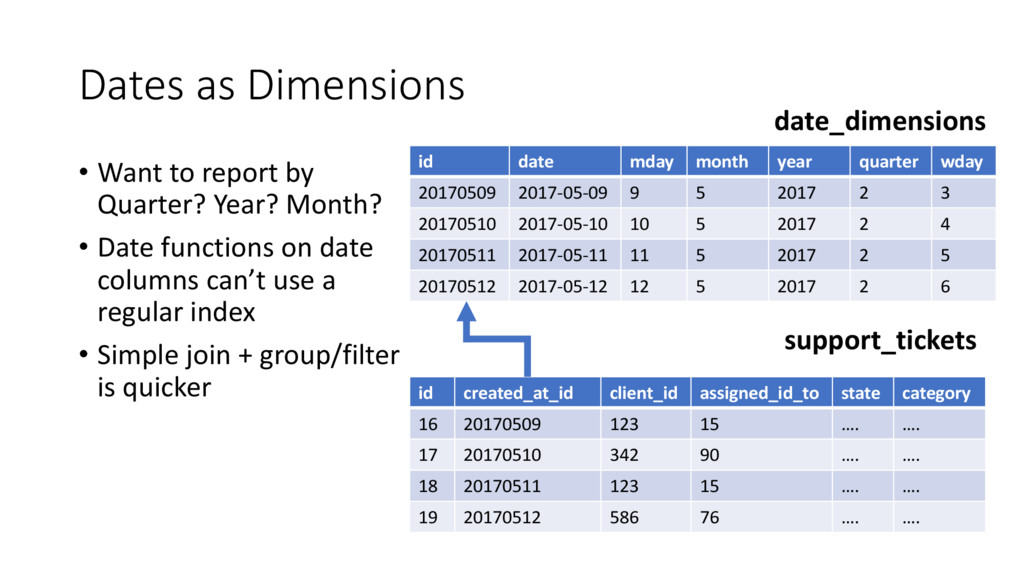 Dates as Dimensions • Want to report by Quarter...