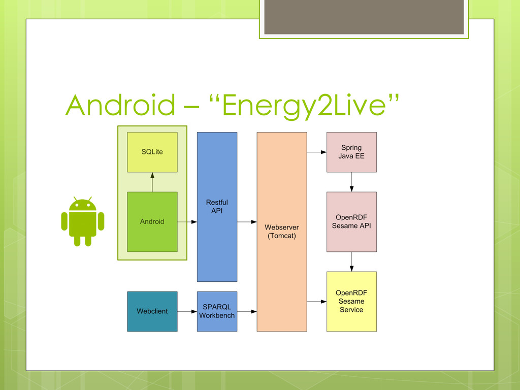 "Android – ""Energy2Live"""