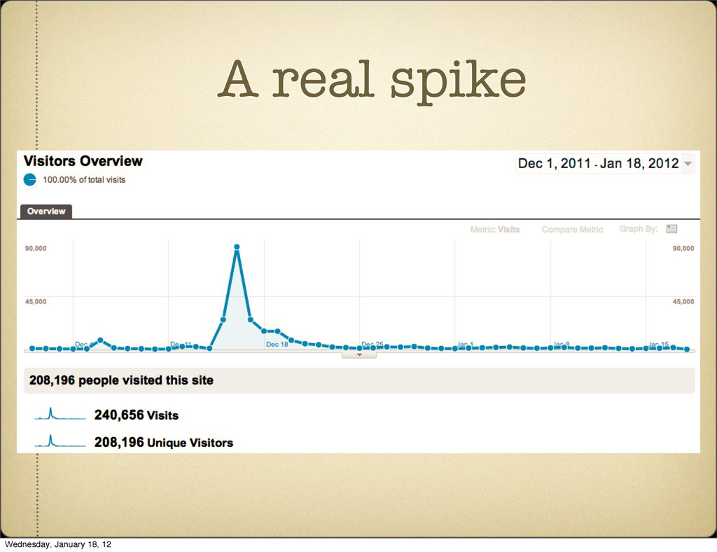 A real spike Wednesday, January 18, 12