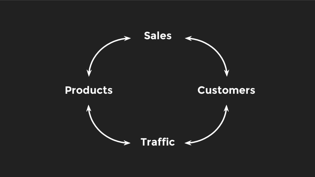 Sales Customers Traffic Products
