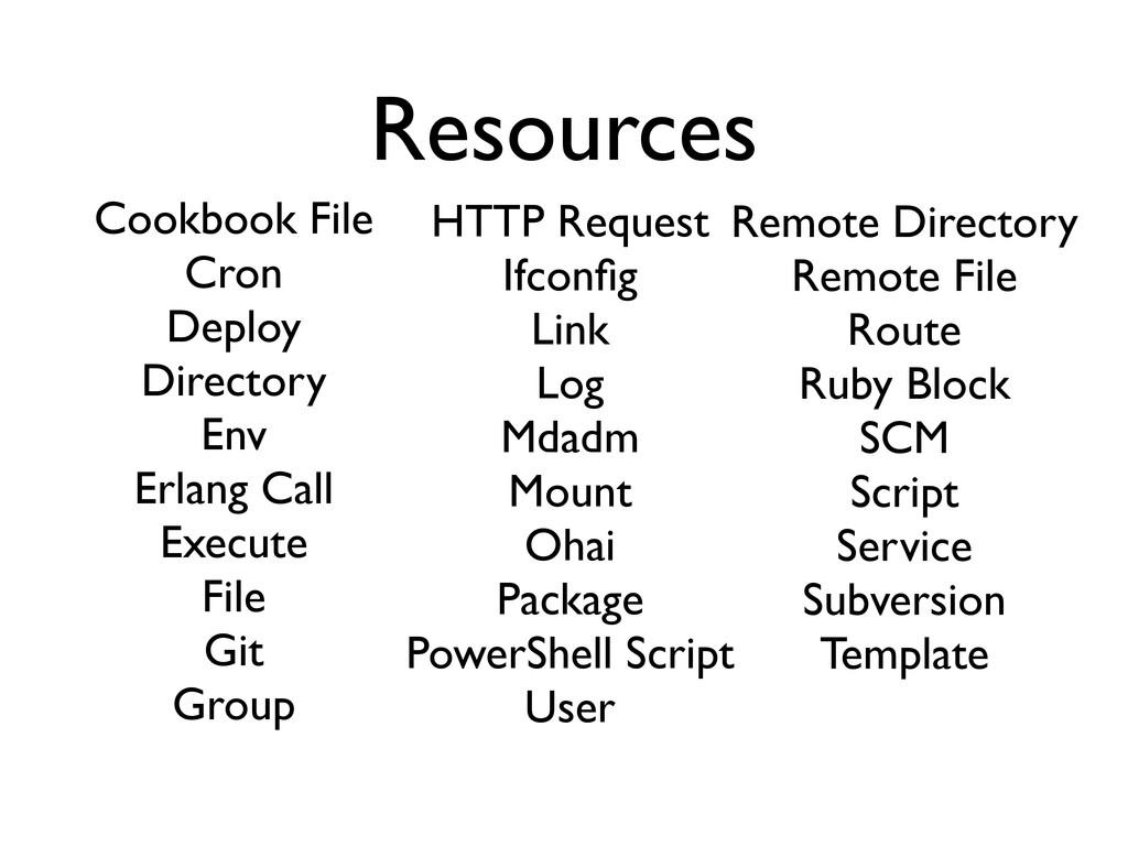 Resources Cookbook File Cron Deploy Directory E...