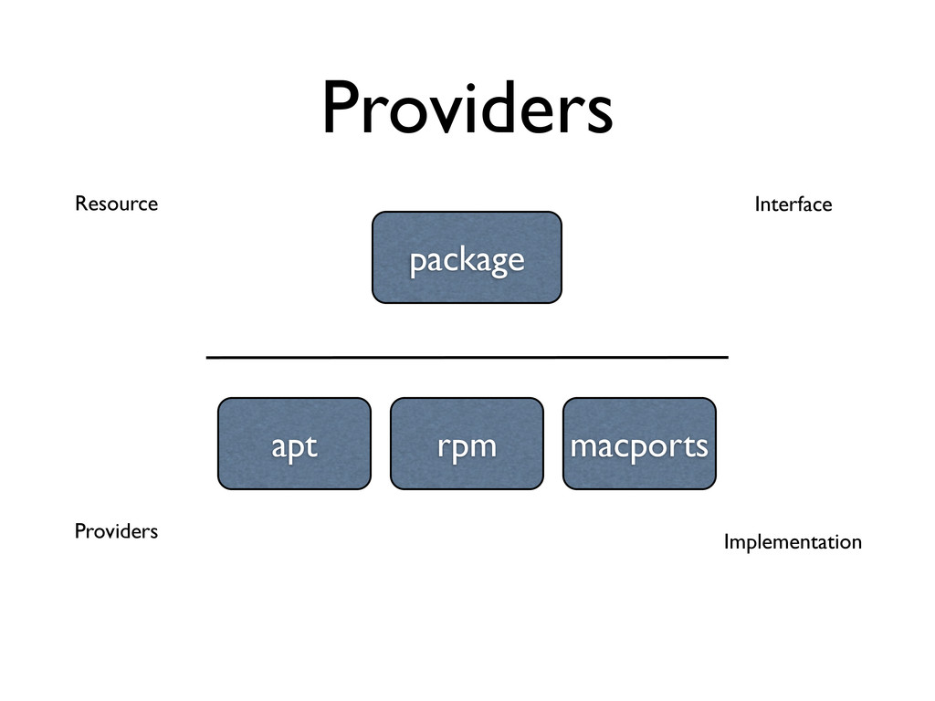 Providers package apt rpm macports Resource Pro...