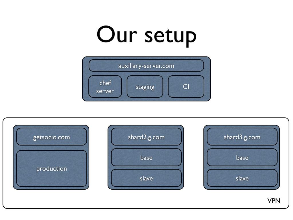Our setup chef server staging CI getsocio.com p...
