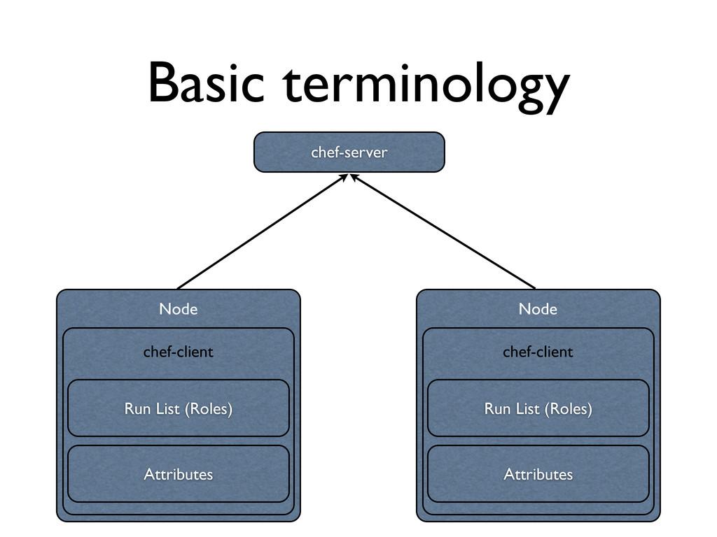 Basic terminology Node chef-server Run List (Ro...