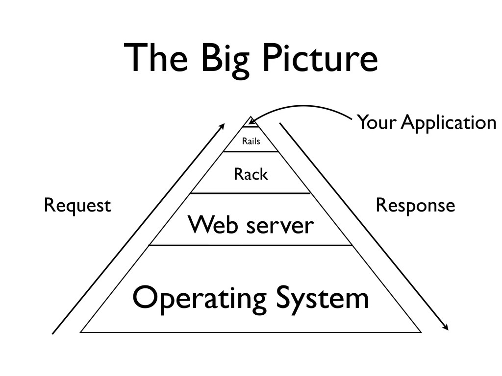 The Big Picture Your Application Rack Web serve...