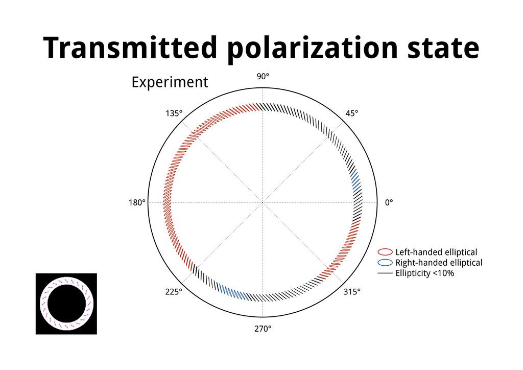 Transmitted polarization state Left-handed elli...