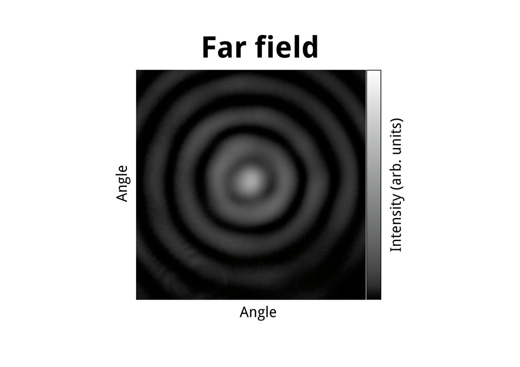 Far field Angle Angle Intensity (arb. units)