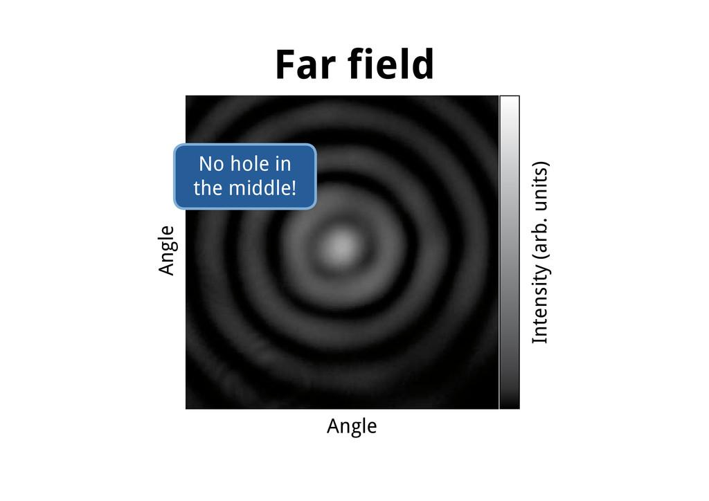 Far field Angle Angle Intensity (arb. units) No...