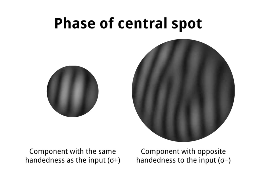 Phase of central spot Component with the same h...