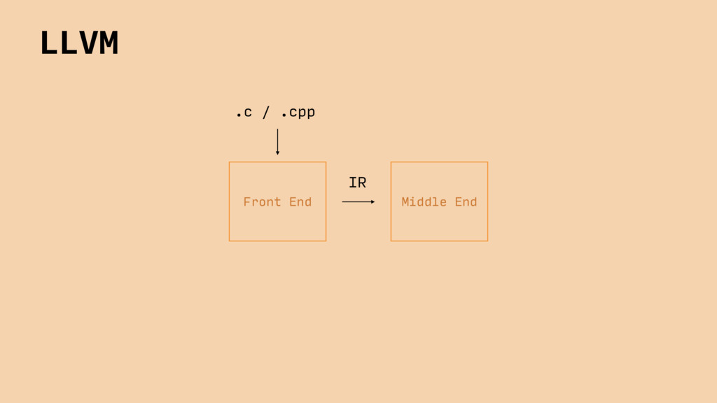 Front End .c / .cpp Middle End IR LLVM