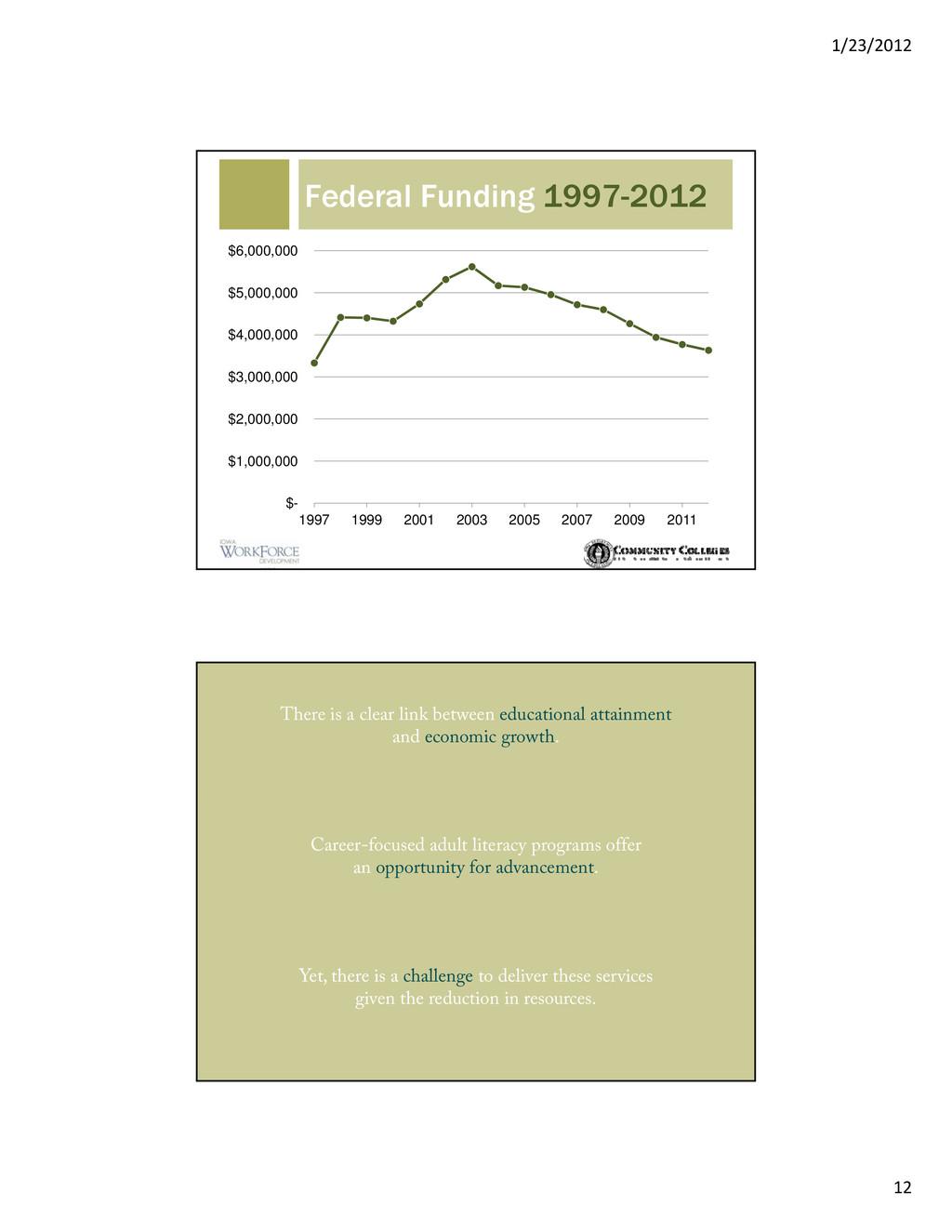 1/23/2012 12 Federal Funding 1997-2012 $5 000 0...