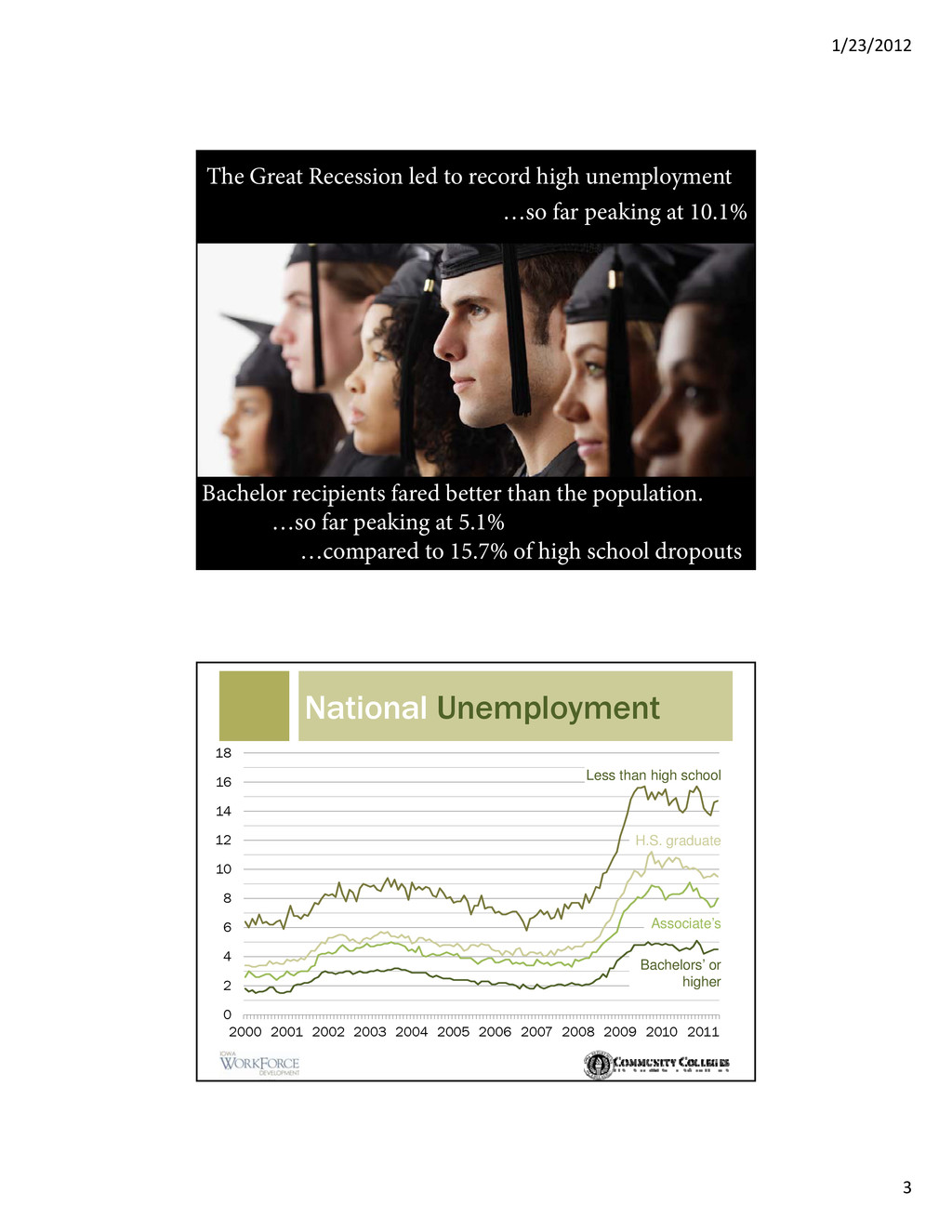 1/23/2012 3 The Great Recession led to record h...