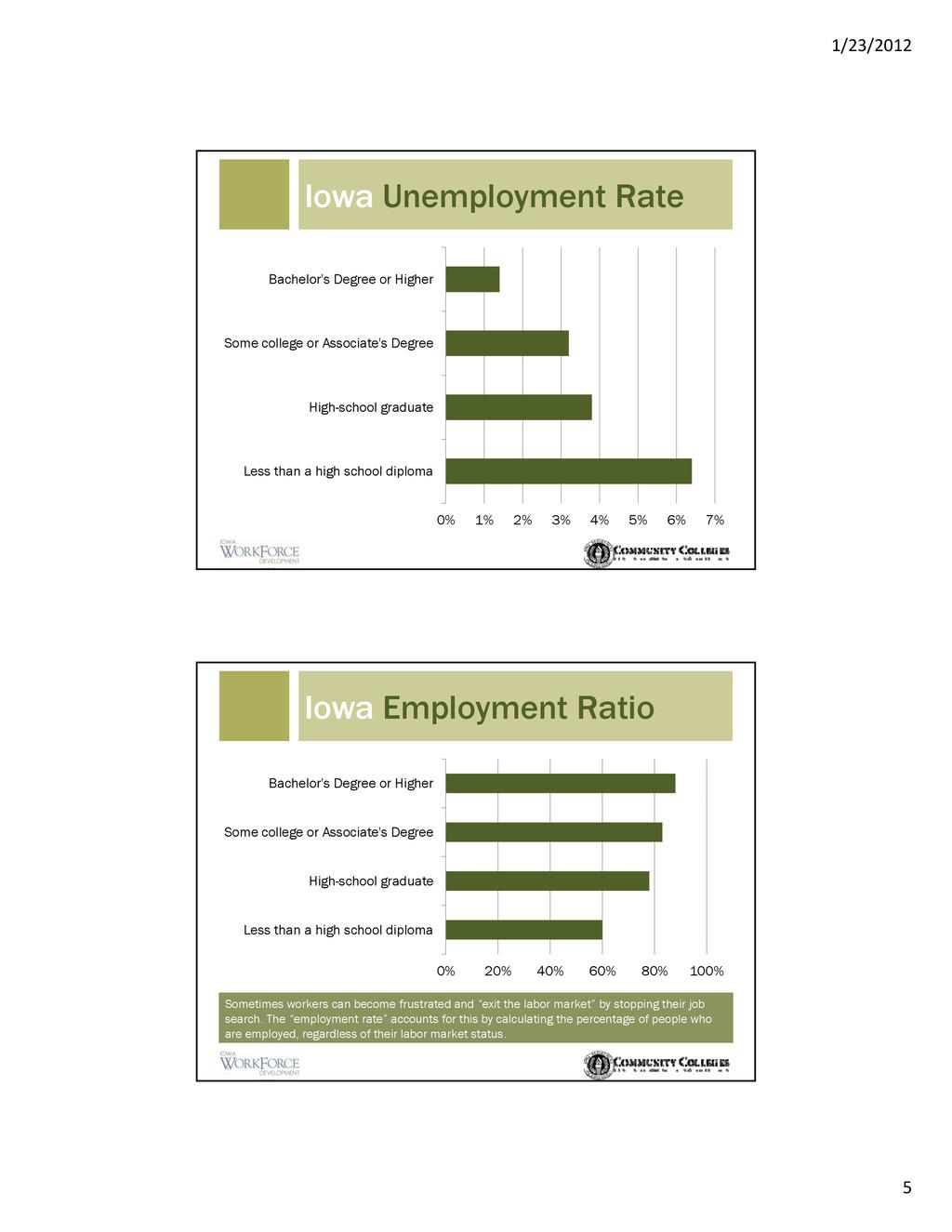 1/23/2012 5 Iowa Unemployment Rate Bachelor's D...