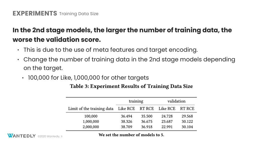 ©2020 Wantedly, Inc. EXPERIMENTS Training Data ...
