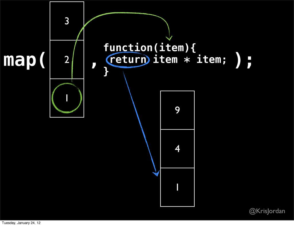 map( 3 2 1 , function(item){ return item * item...