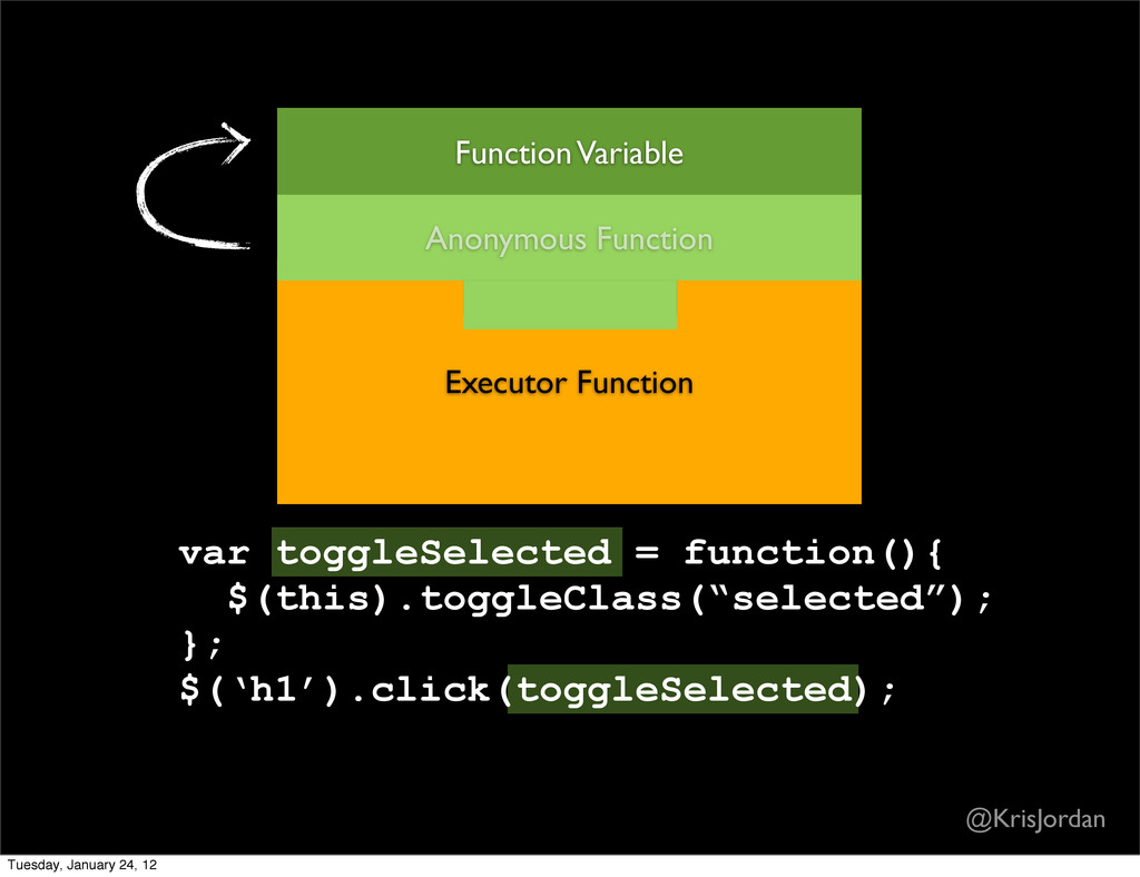 Executor Function Anonymous Function Function V...