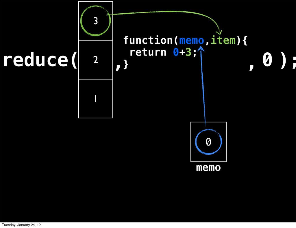 reduce( 3 2 1 , ); 0 , 0 memo function(memo,ite...