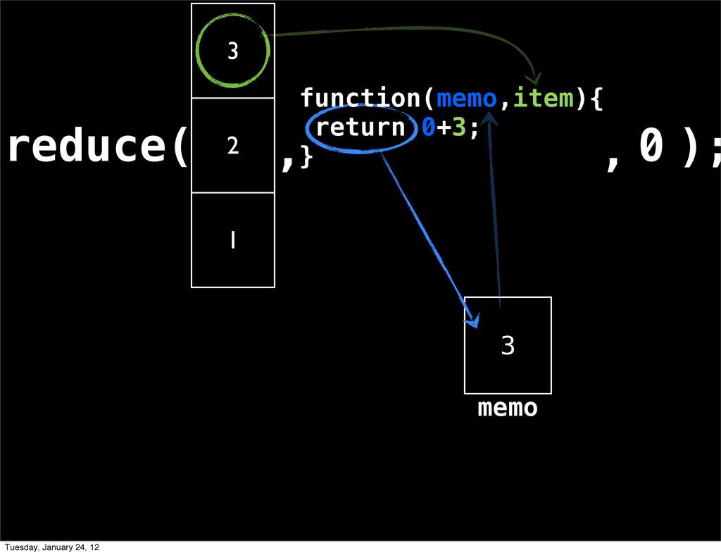 reduce( 3 2 1 , ); 3 , 0 memo function(memo,ite...