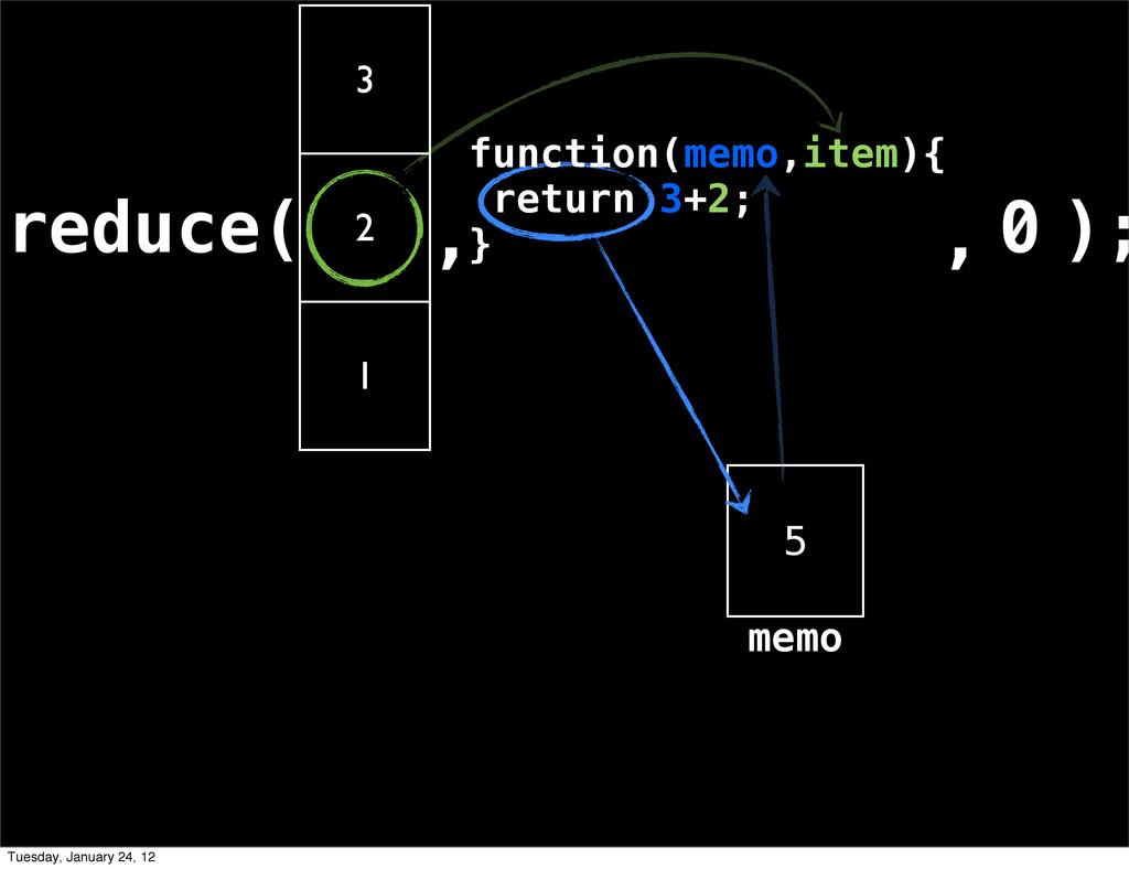 reduce( 3 2 1 , ); 5 , 0 memo function(memo,ite...