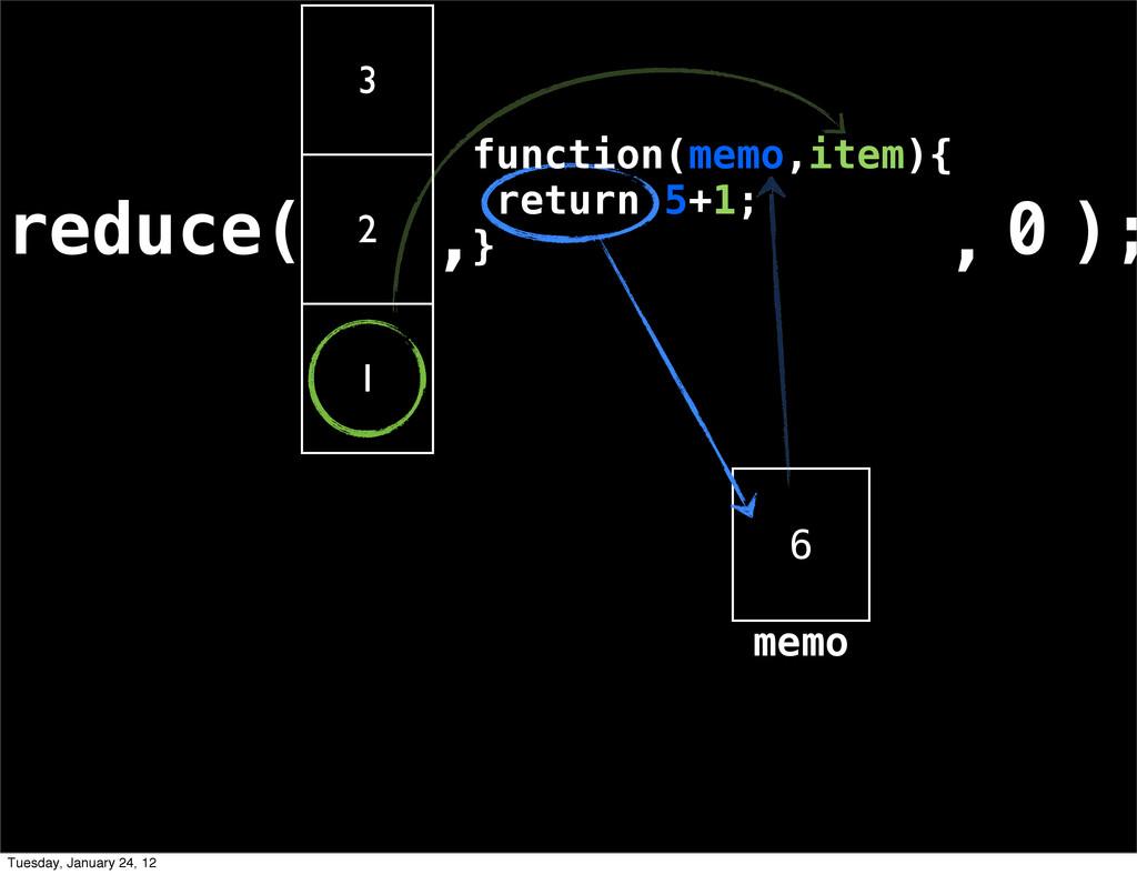 reduce( 3 2 1 , ); 6 , 0 memo function(memo,ite...