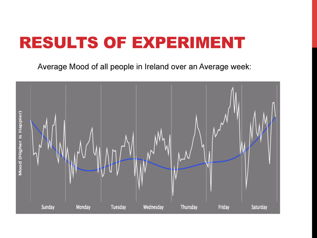 RESULTS OF EXPERIMENT Average Mood of all peopl...