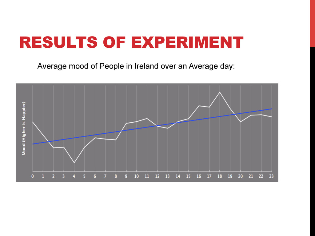 RESULTS OF EXPERIMENT Average mood of People in...