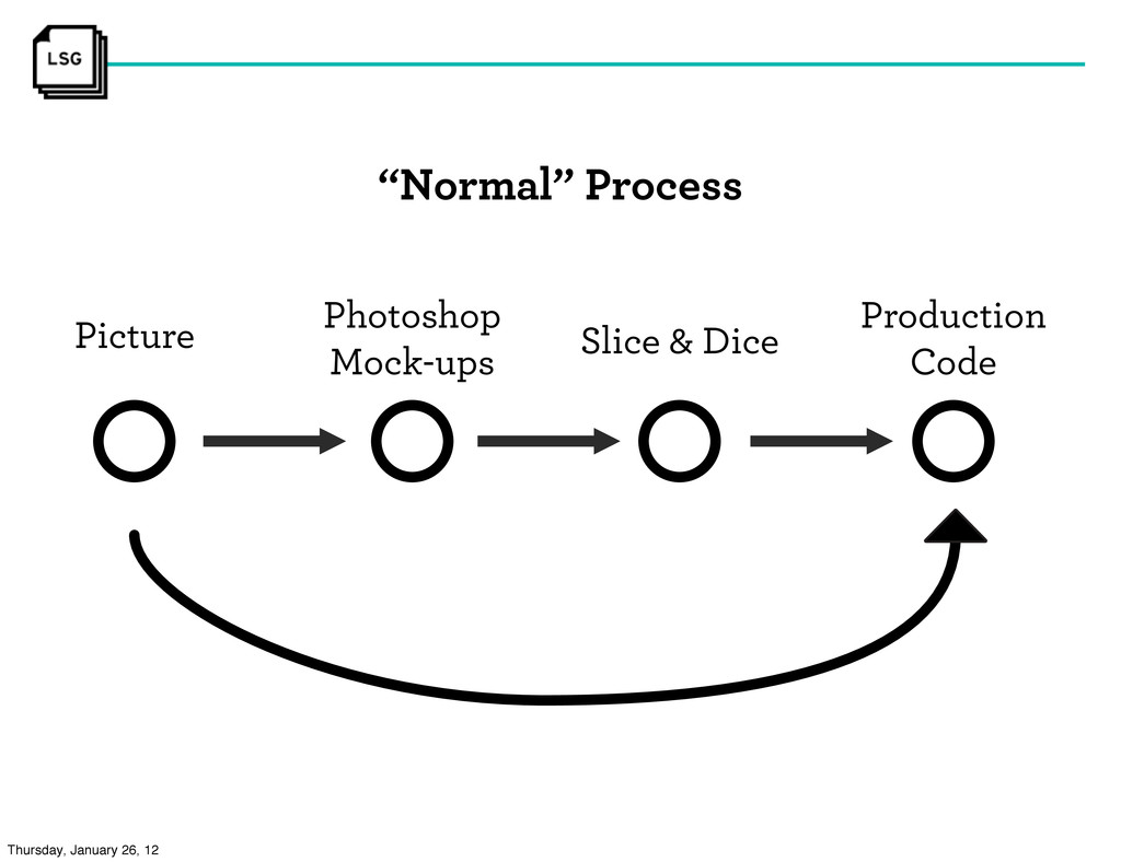 """Normal"" Process Picture Photoshop Mock-ups Sli..."