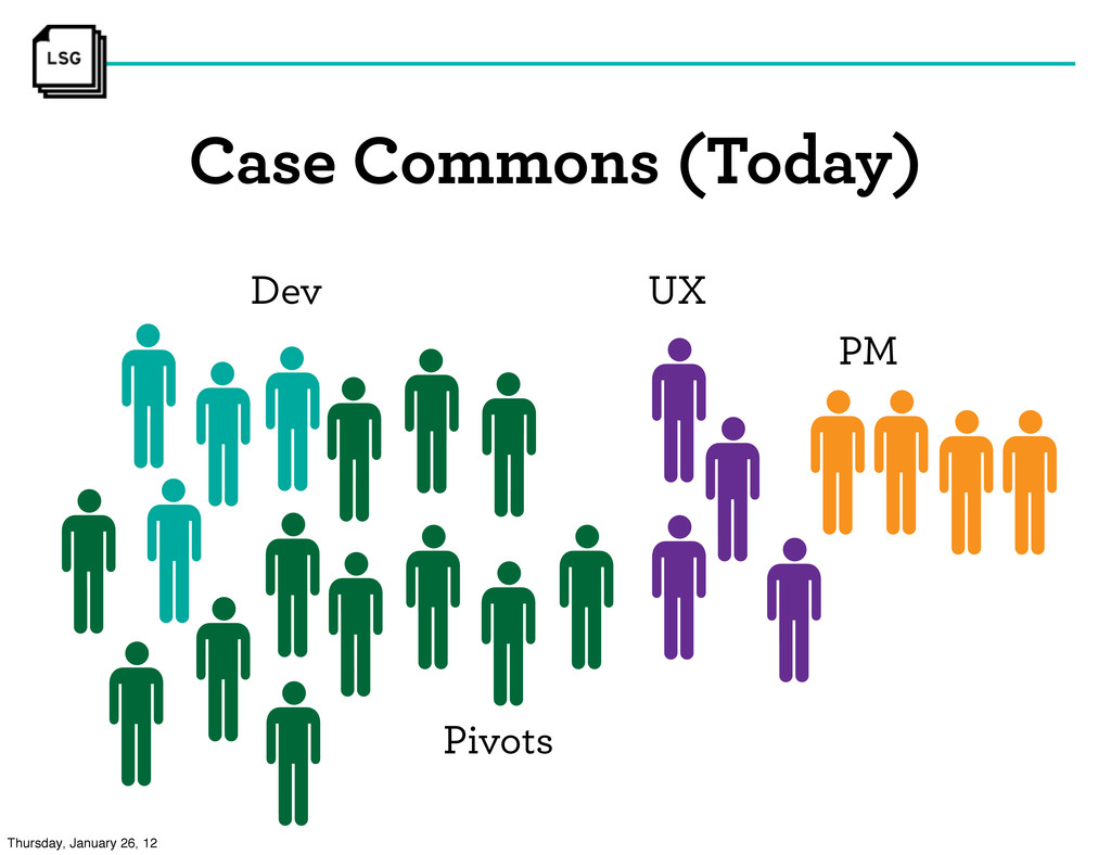 Dev UX PM Pivots Case Commons (Today) Thursday,...