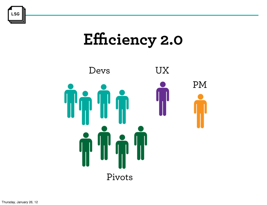 Efficiency 2.0 Devs UX PM Pivots Thursday, Januar...