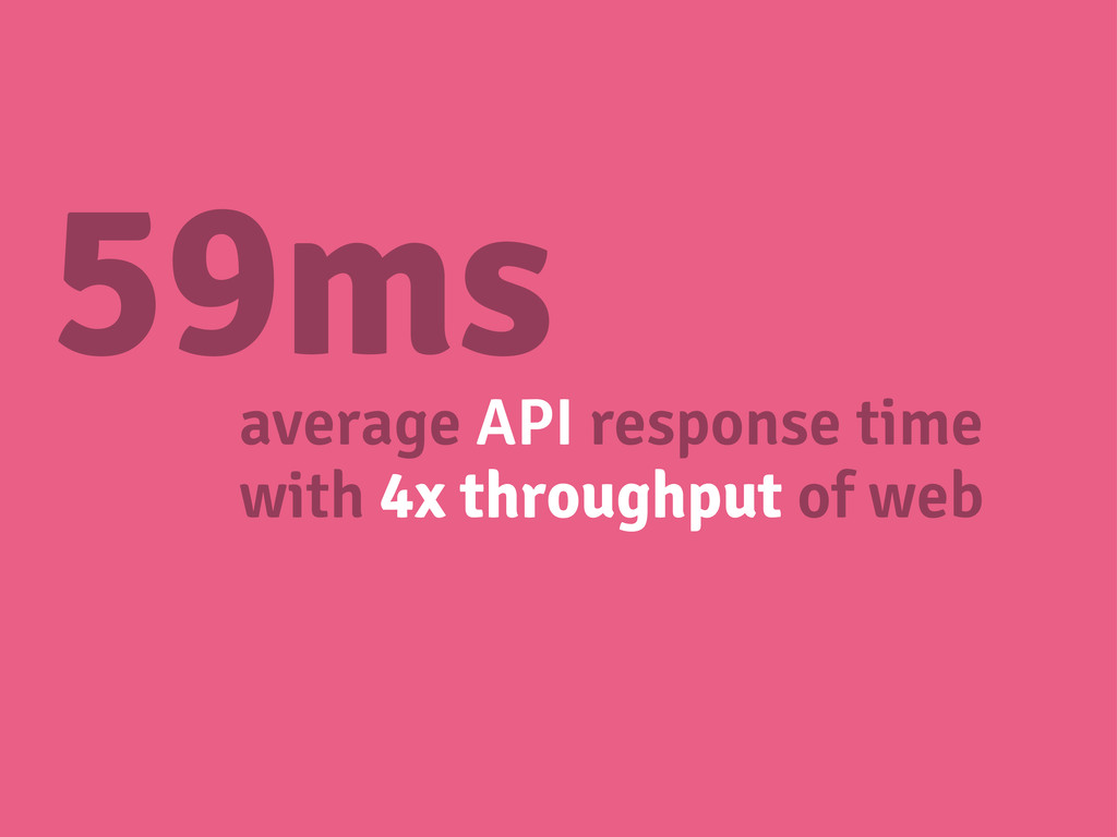 59ms average API response time with 4x throughp...