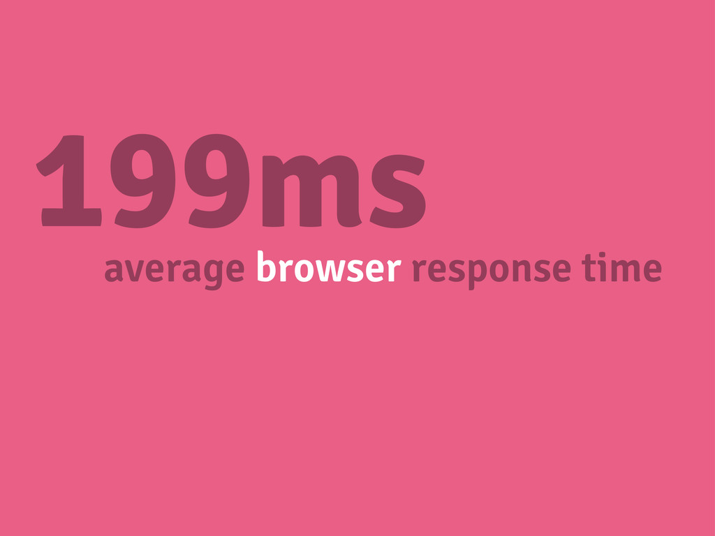 199ms average browser response time