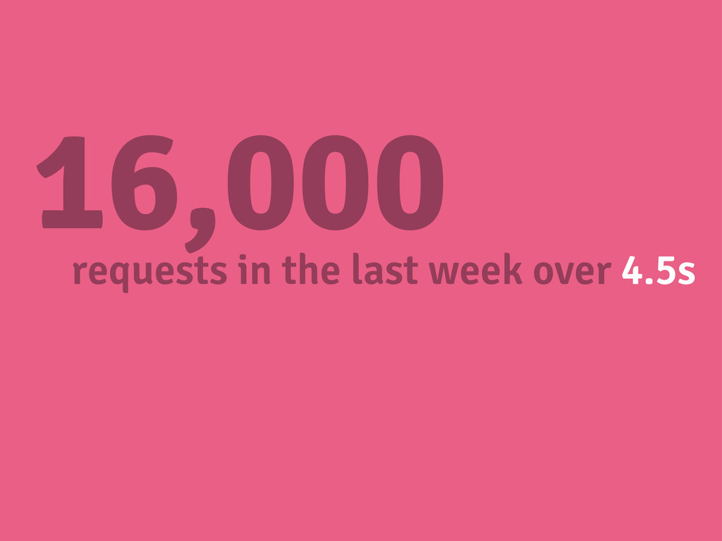 16,000 requests in the last week over 4.5s