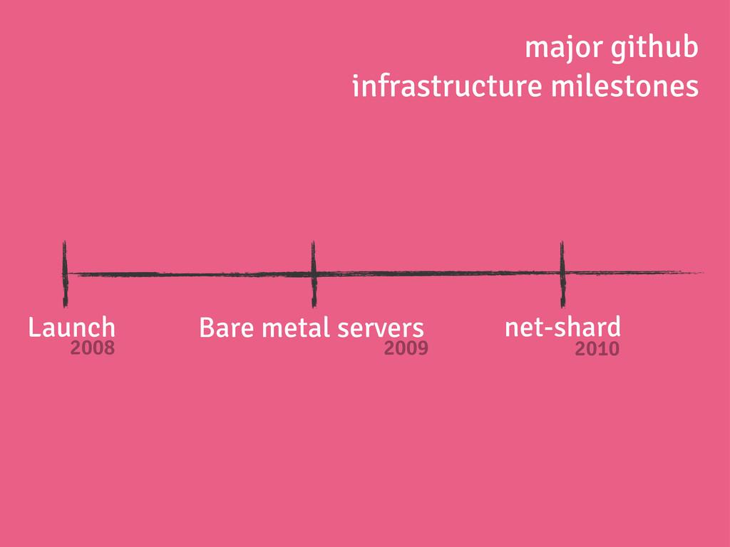 Launch 2008 Bare metal servers 2009 net-shard 2...