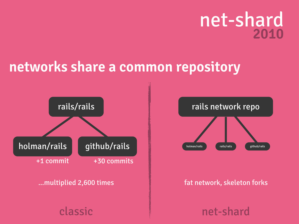 net-shard 2010 networks share a common reposito...