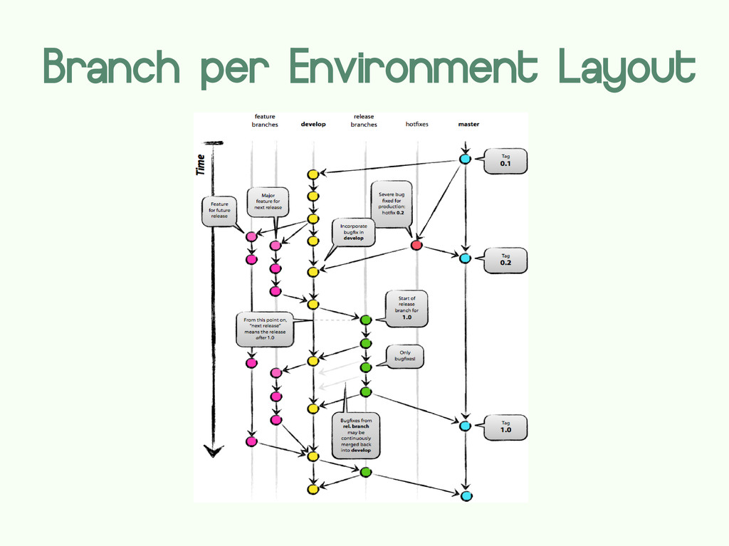 Branch per Environment Layout