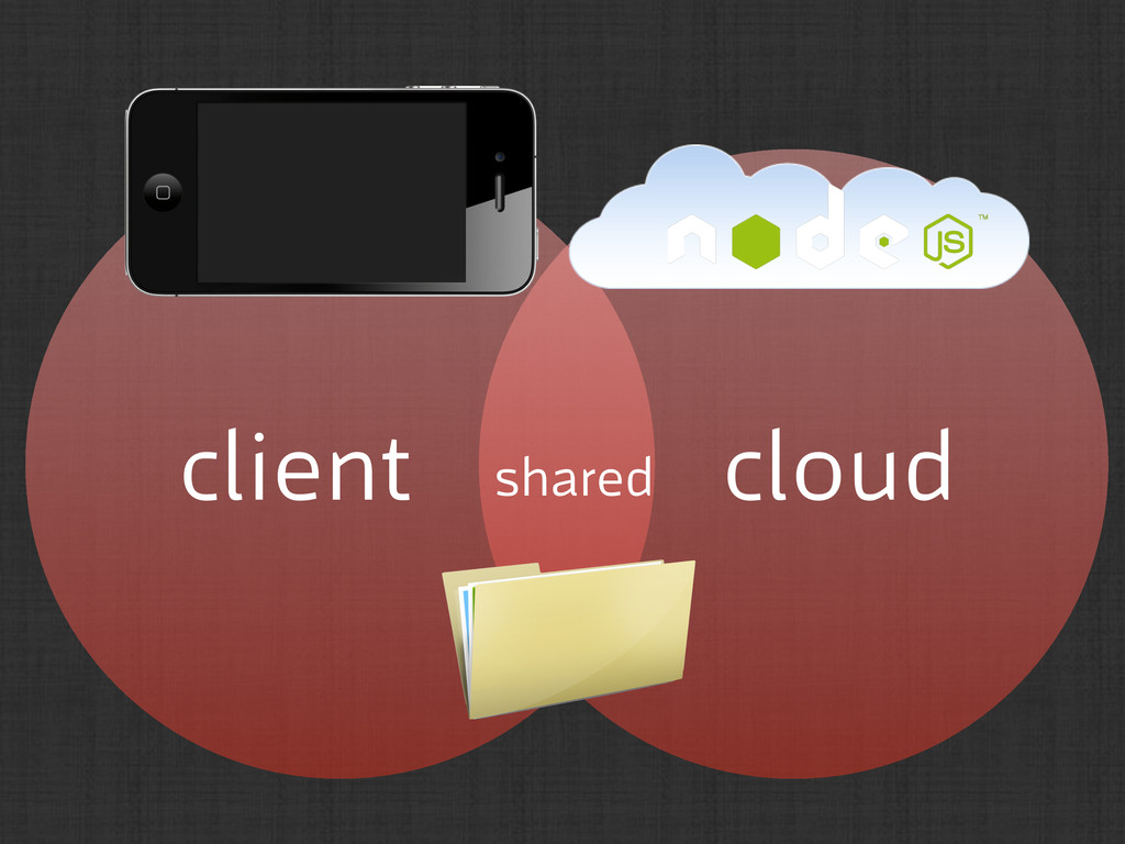 client cloud shared