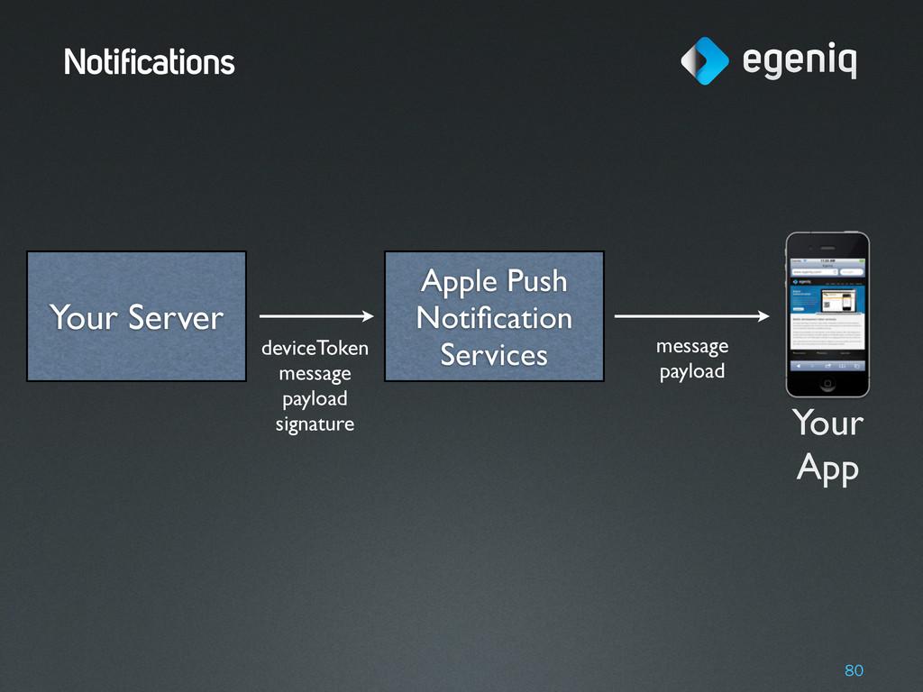Notifications 80 Apple Push Notification Service...