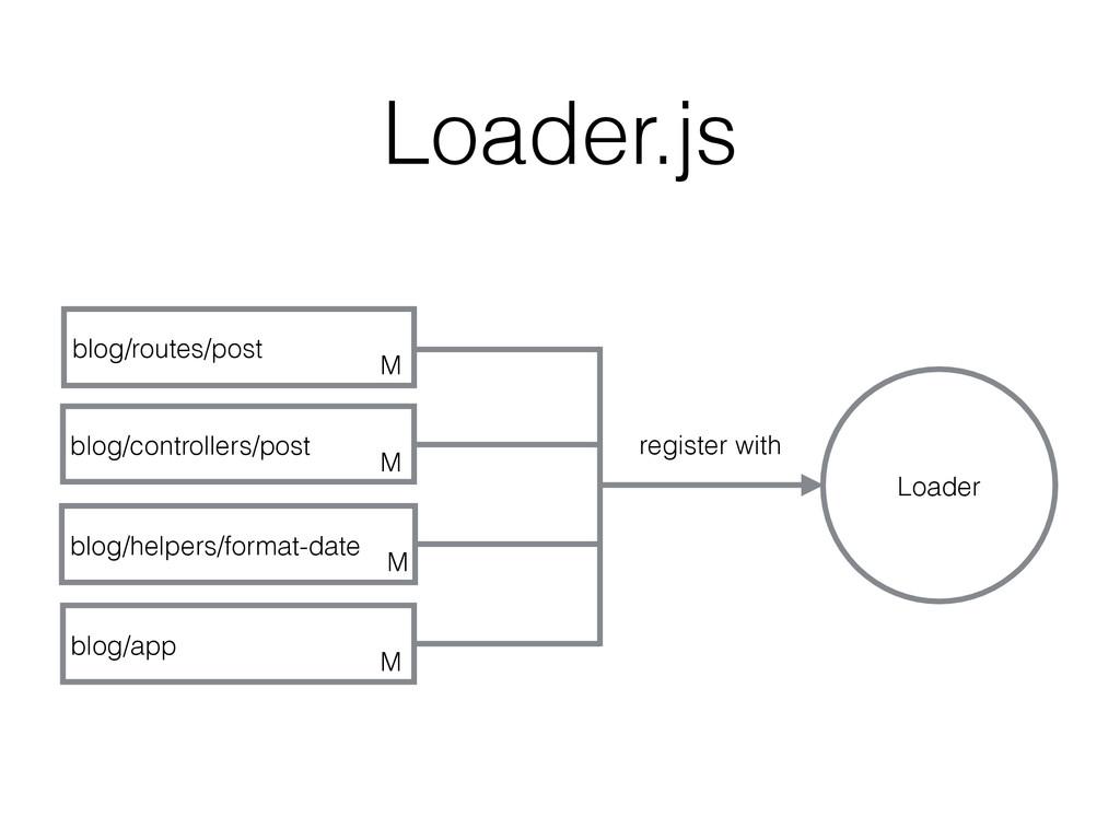 Loader.js Loader register with blog/routes/post...