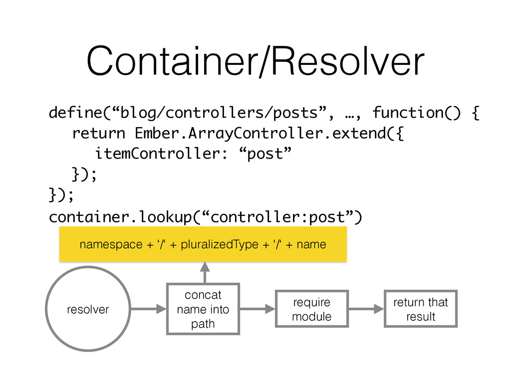 """Container/Resolver define(""""blog/controllers/pos..."""