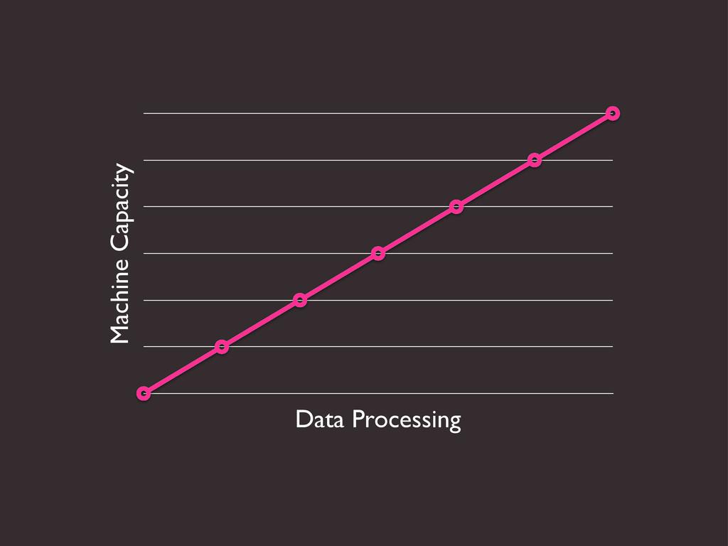 Machine Capacity Data Processing