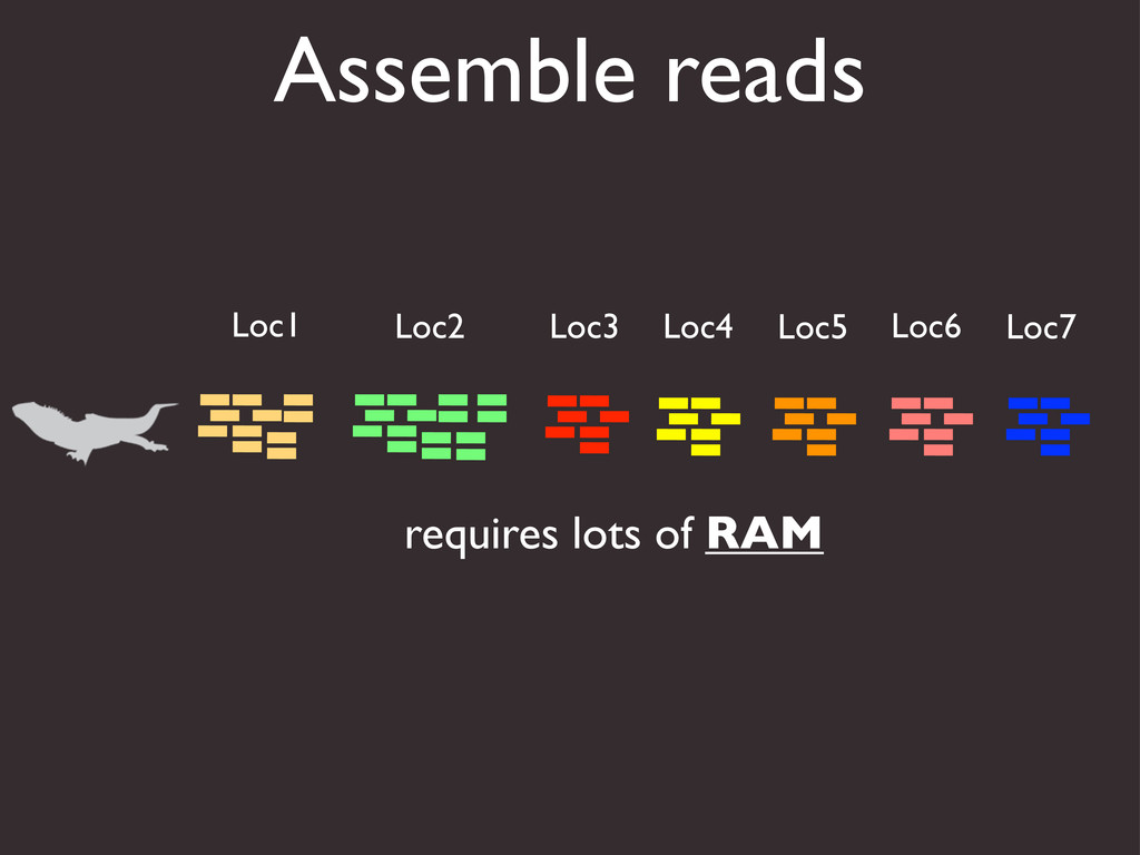 Assemble reads Loc1 Loc2 Loc3 Loc4 Loc5 Loc6 Lo...