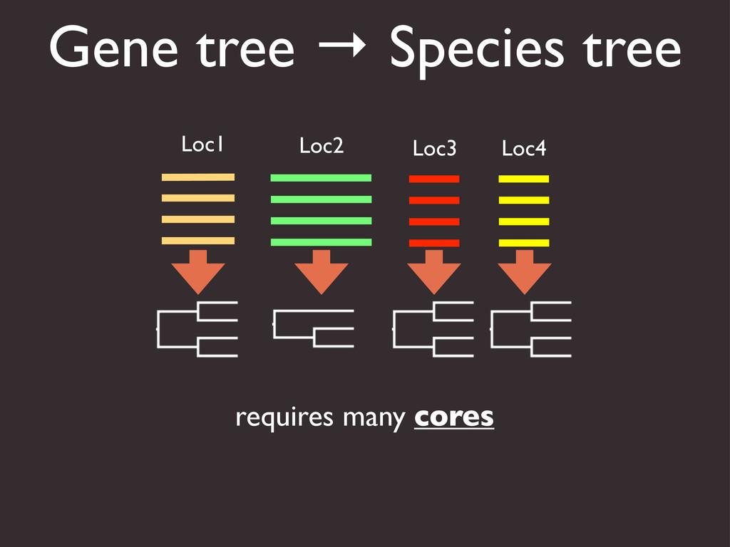 Loc1 Loc2 Loc3 Loc4 requires many cores Gene tr...
