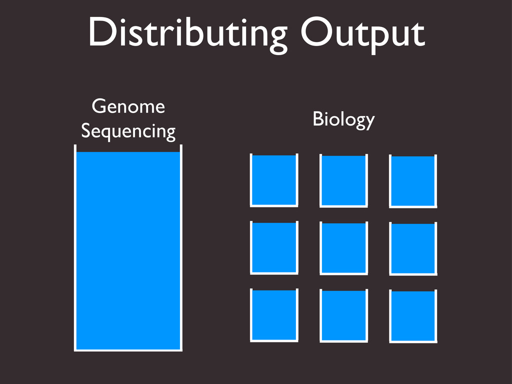Distributing Output Genome Sequencing Biology