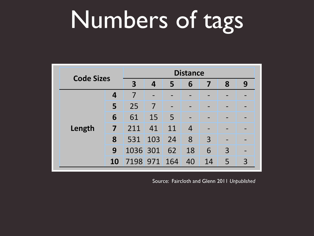 """Numbers of tags ! """" # $ % & ' """" ! """" """" """" """" """" """" #..."""