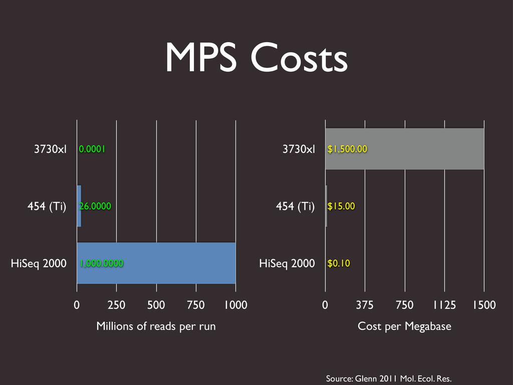 MPS Costs 3730xl 454 (Ti) HiSeq 2000 0 250 500 ...