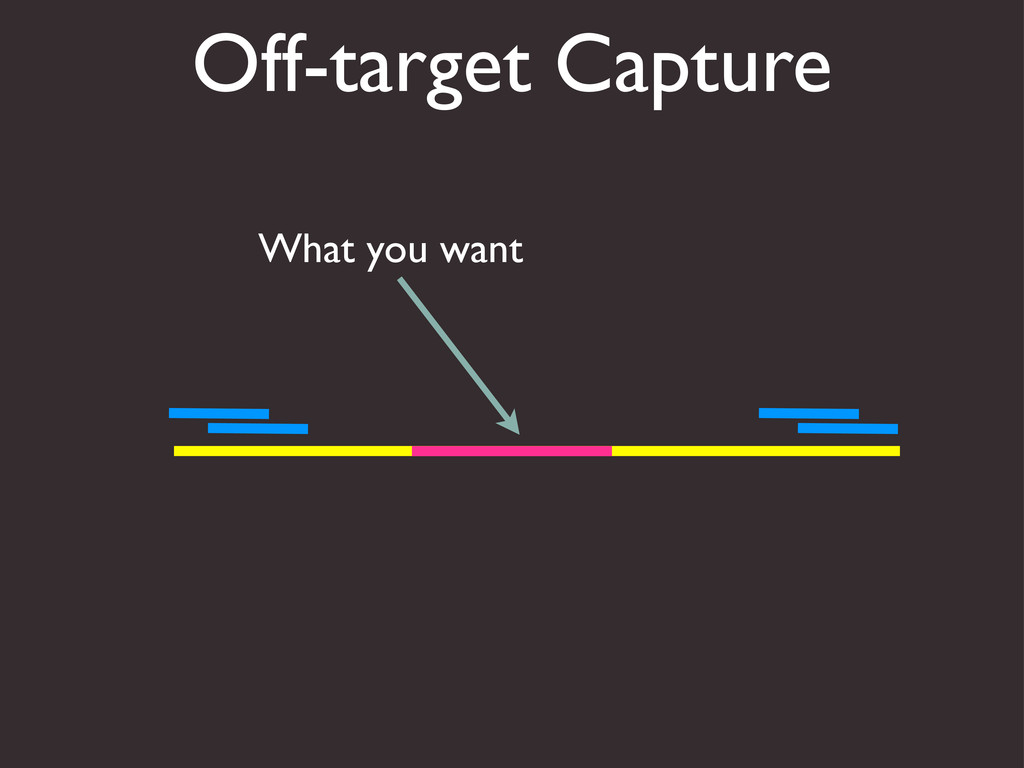 Off-target Capture What you want