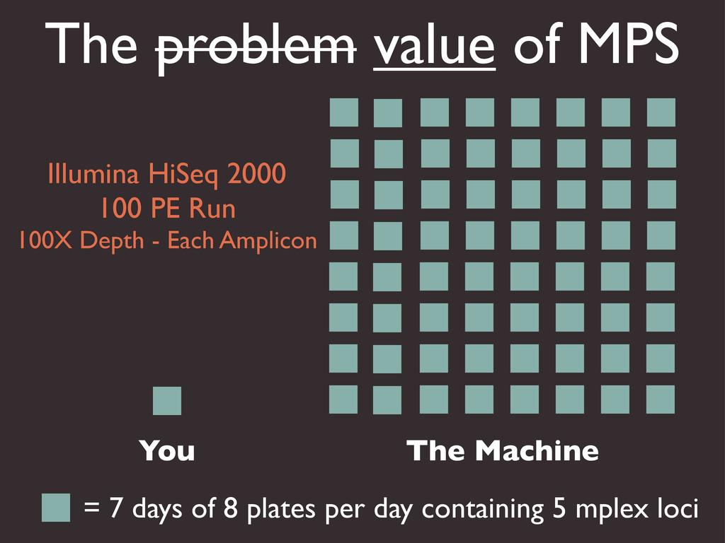 The problem value of MPS You The Machine = 7 da...
